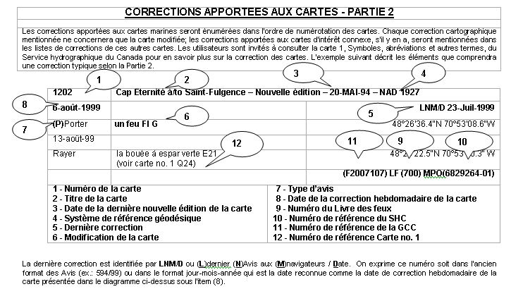 �l�ments que comprendra une correction typique selon la Partie 2